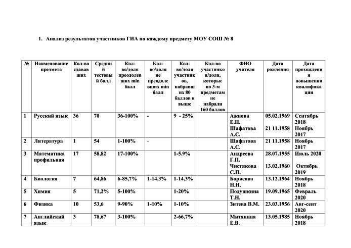 Анализ результатов участников ЕГЭ -1