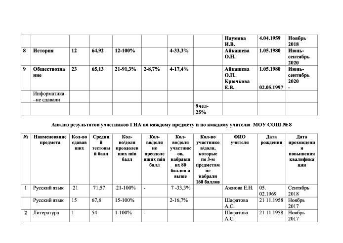 Анализ результатов участников ЕГЭ -2