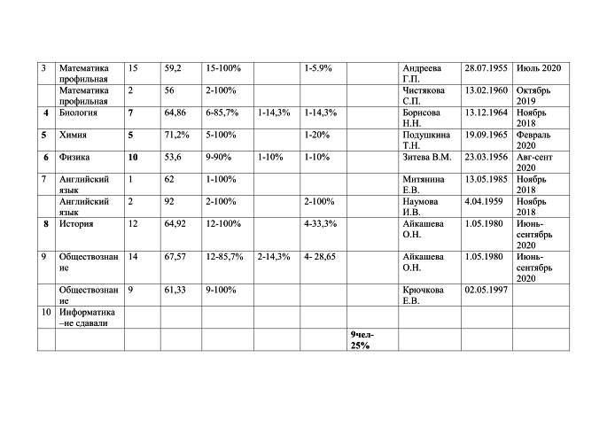 Анализ результатов участников ЕГЭ -3